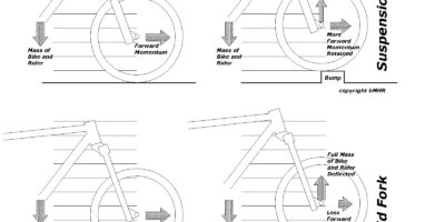 Suspension diagram showing bicycle momentum - bMHR